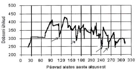 Osoonikihti paksuse muutumine Eesti kohal 1995. a.
